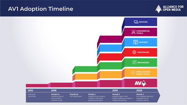 AV1 Zeitplan