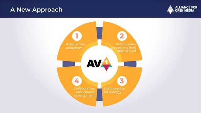 AV1 Approach